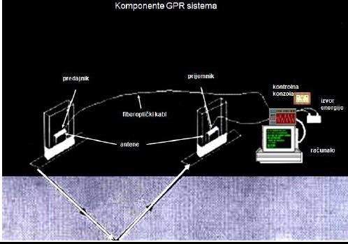radiokarbonsko datiranje koristi se za određivanje vrsta objekata