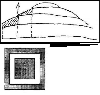 kako djeluje stratigrafsko datiranje