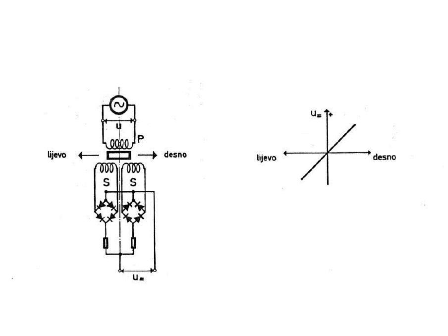 crtanje diferencijalnog tlaka definicija usluga podudaranja